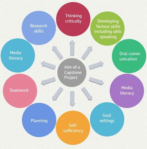 Research Proposal Example and Its Importance